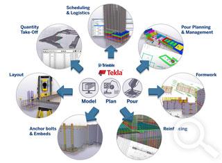 https://www.tekla.com/sites/default/files/media/international/solutions/2017-modelplanpour-workflow-illustration-thumb.jpg